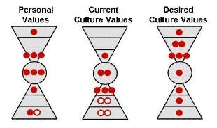 cultural-values