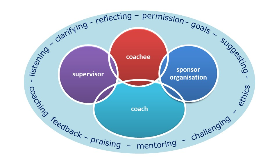 Coaching Supervision Training