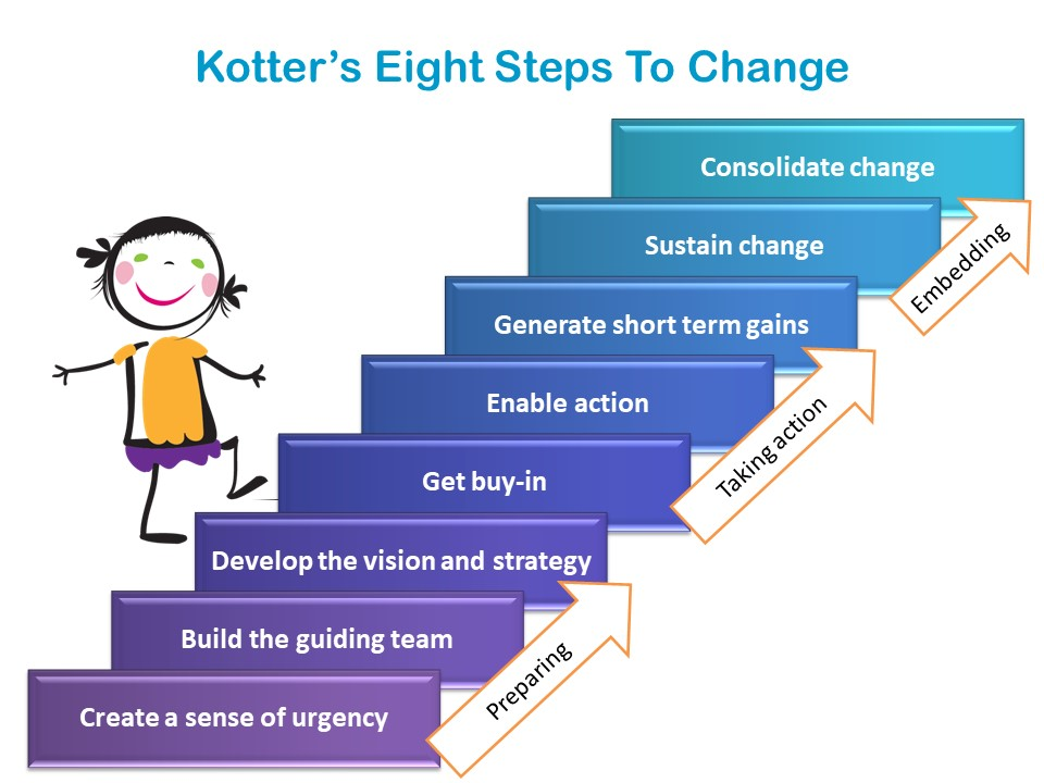 Change Management: Kotter's Eight Steps to Change