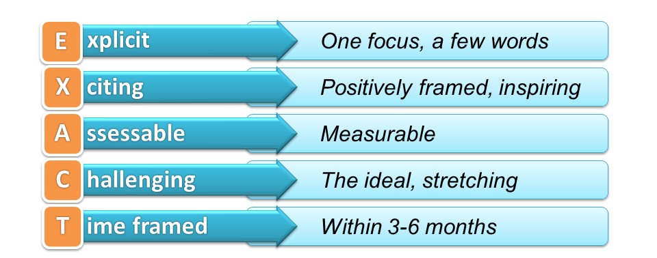 EXACT goal setting model for coaches