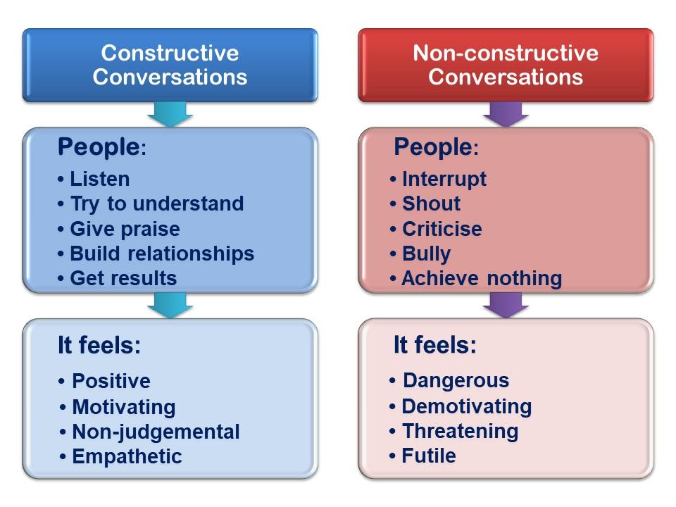 Constructive Conversations, Difficult Conversations, Crucial Conversations