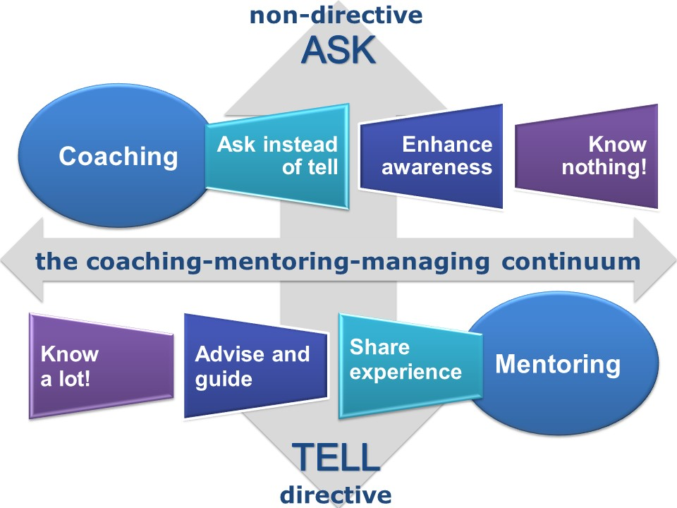 The coaching-mentoring-managing continuum