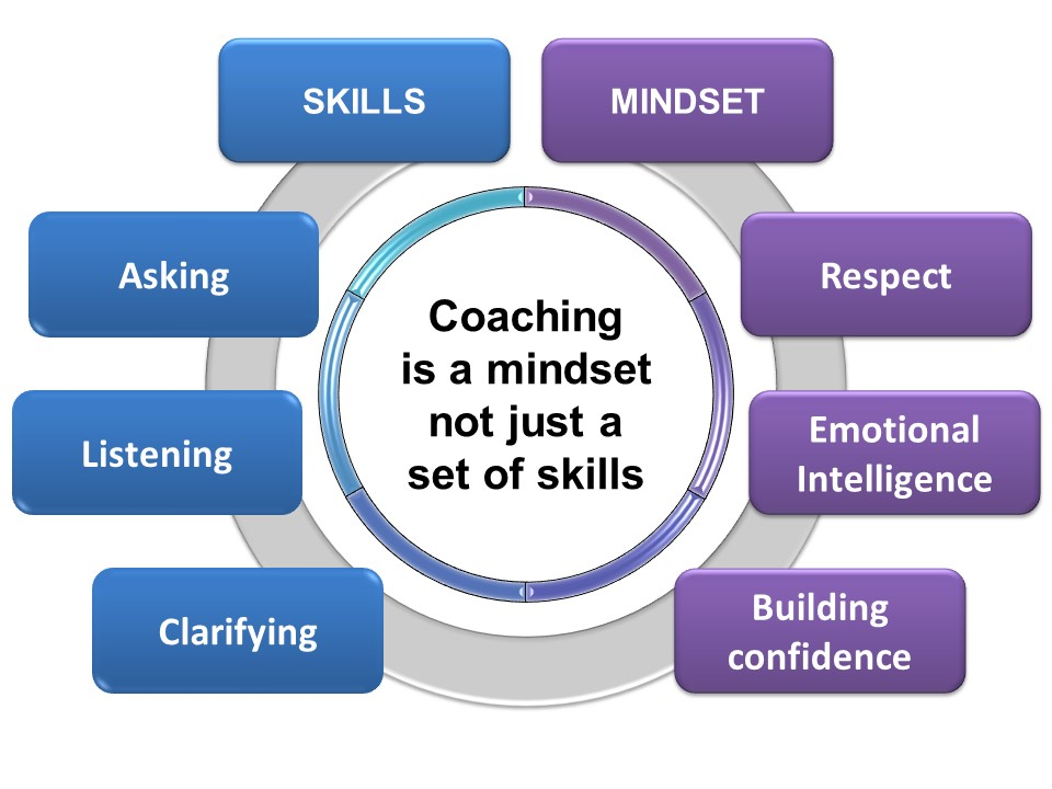 The coaching mindset