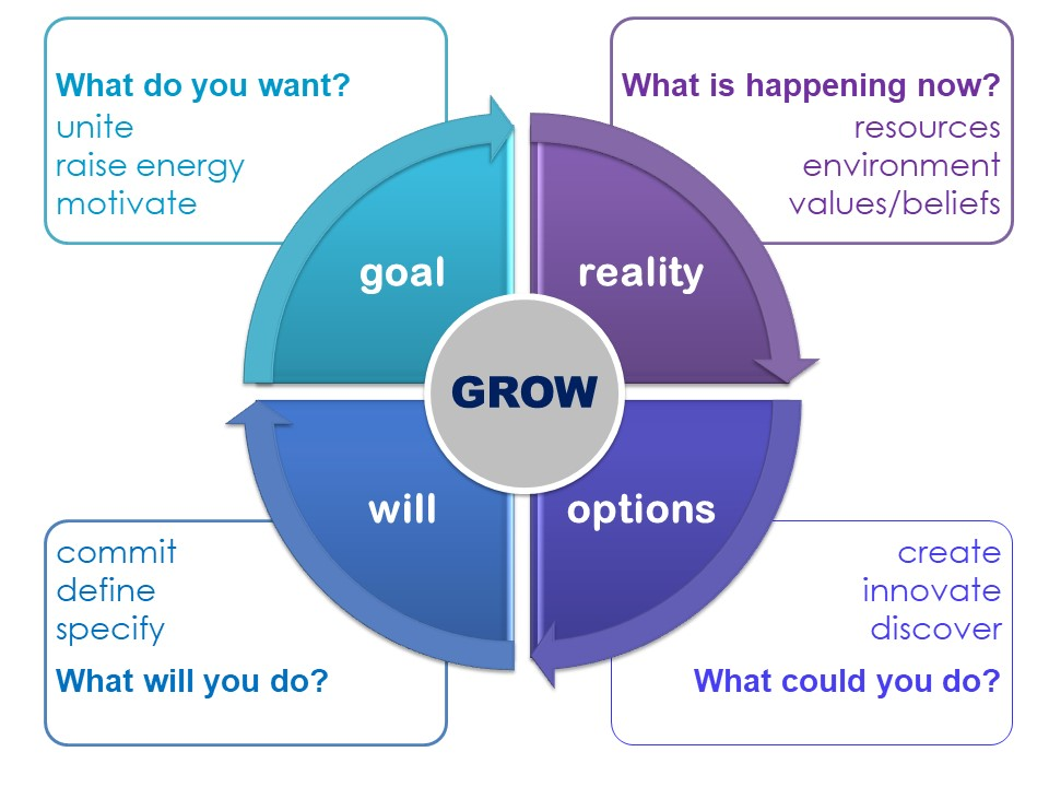 Sir John Whitmore's GROW model