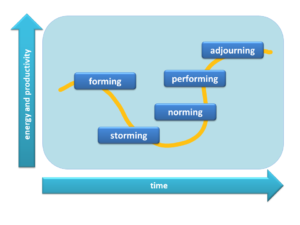 Bruce Tuckmans Forming Storming Norming Performing Team Development Model