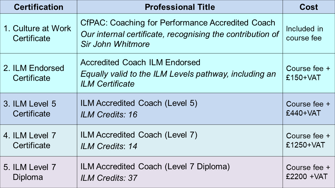 Coaching accreditation summary