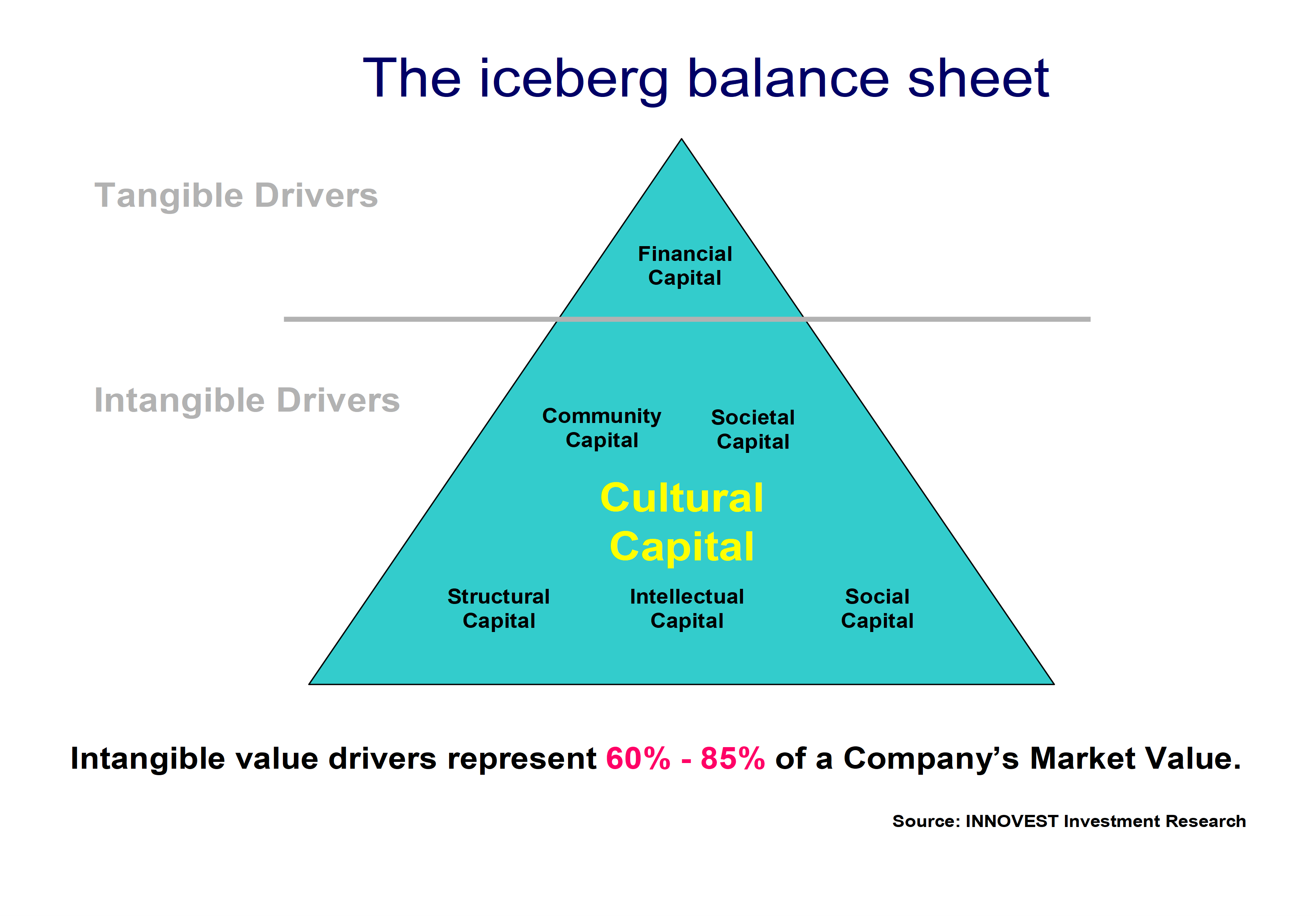 ROI in coach training: the Iceberg Balance Sheet