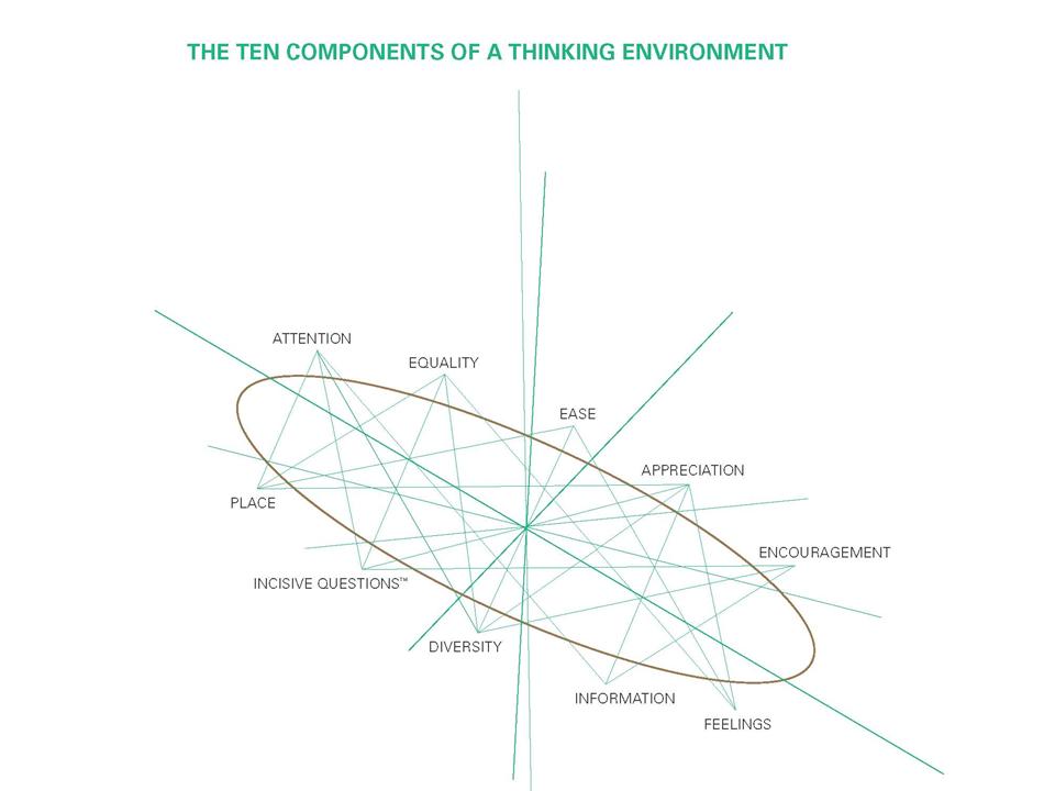 Nancy Kline's Thinking Environment