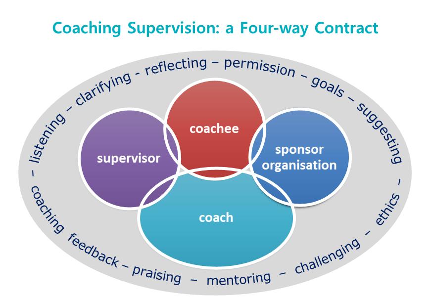 Coaching Supervision Training